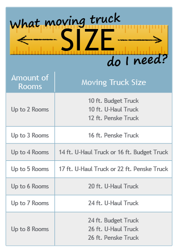 What moving truck size do I need?