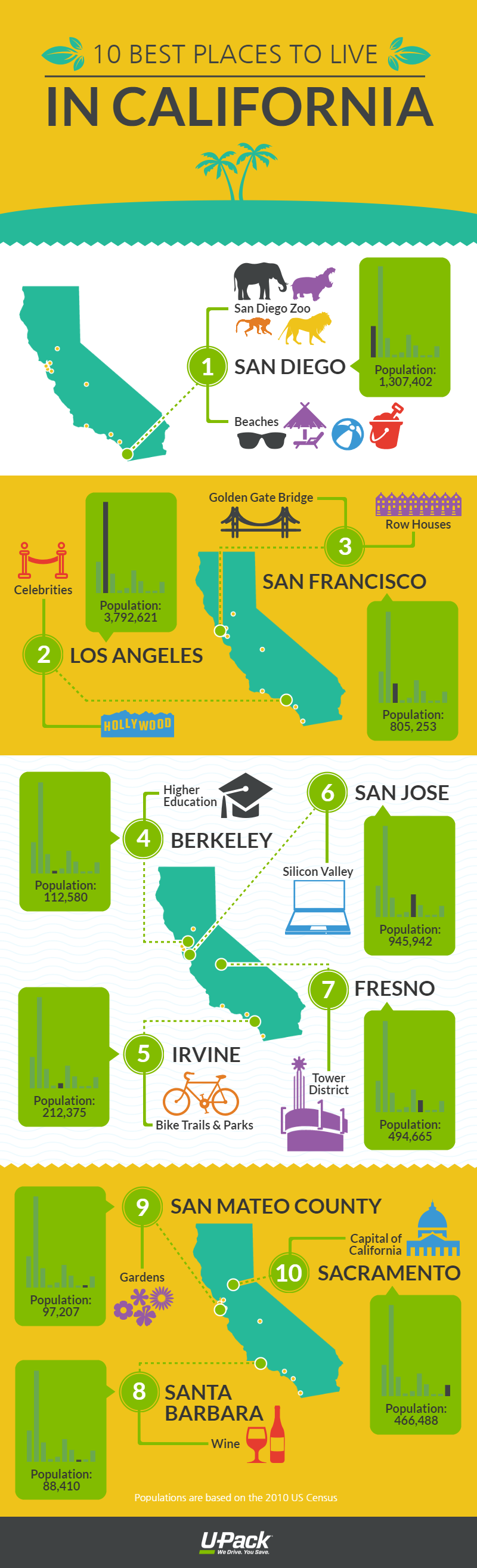 10 best places to live in california u pack for Good places to live in california