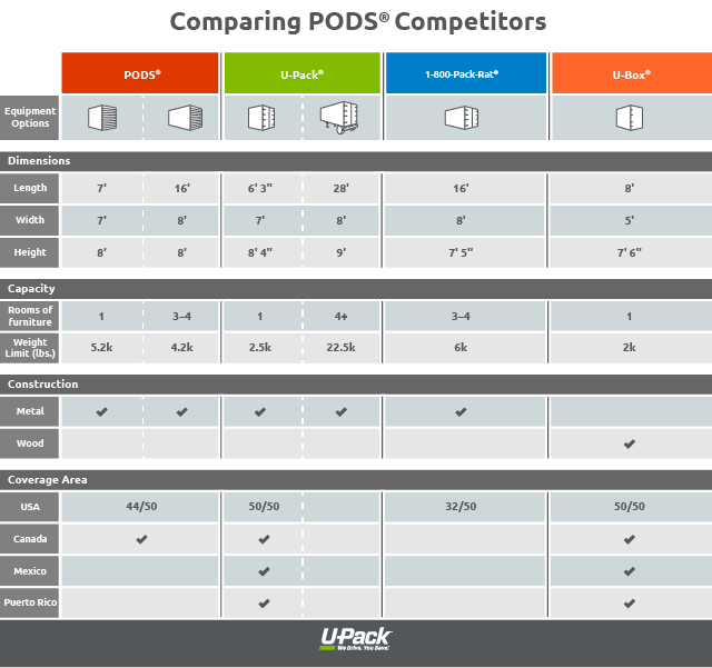 Compare PODS(r) competitors with this helpful chart.
