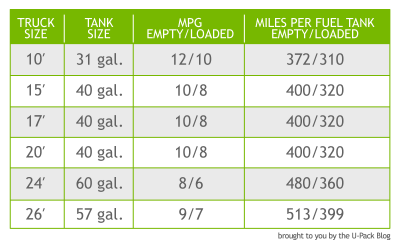 What is the gas mileage of a U-Haul® Rental Truck? | U-Pack