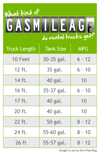 rental truck rental truck gas mileage calculator