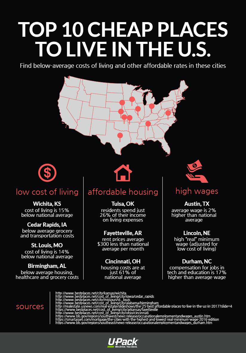 Chart Showing The 10 Est Places To Live In Us