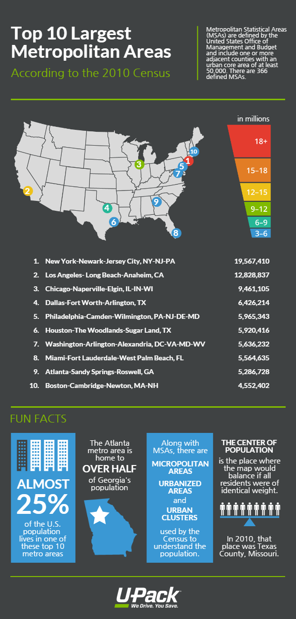 the largest US cities and metro areas
